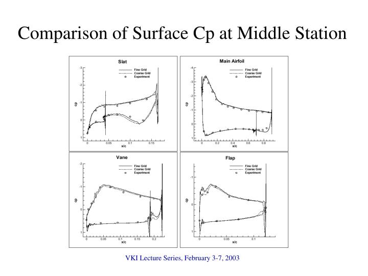 Comparison of Surface Cp at Middle Station