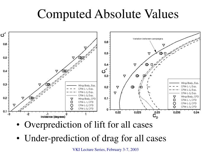 Computed Absolute Values