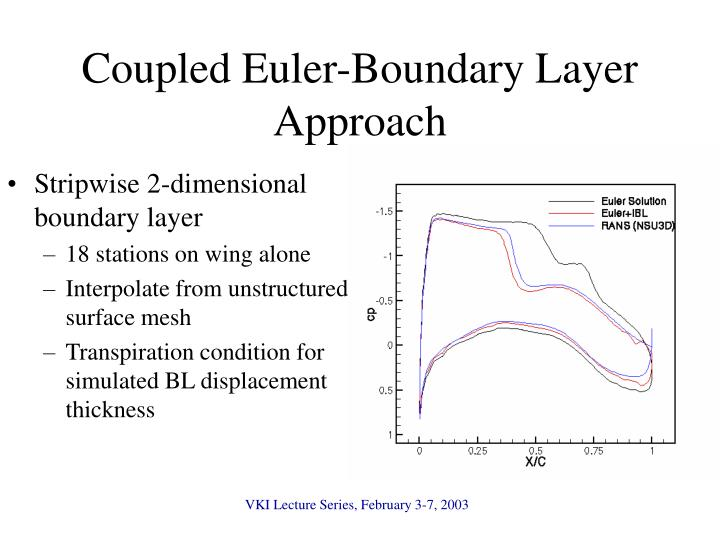 Coupled Euler-Boundary Layer Approach