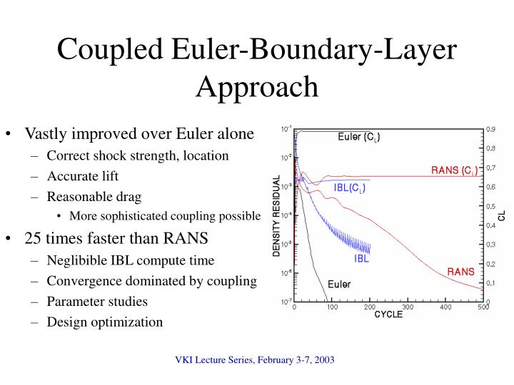 Coupled Euler-Boundary-Layer Approach