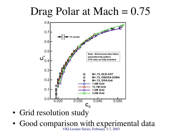 Drag Polar at Mach = 0.75