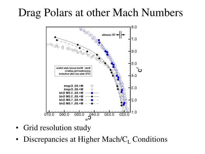 Drag Polars at other Mach Numbers