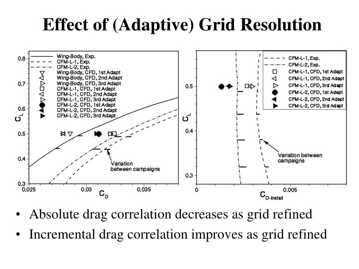 Effect of (Adaptive) Grid Resolution