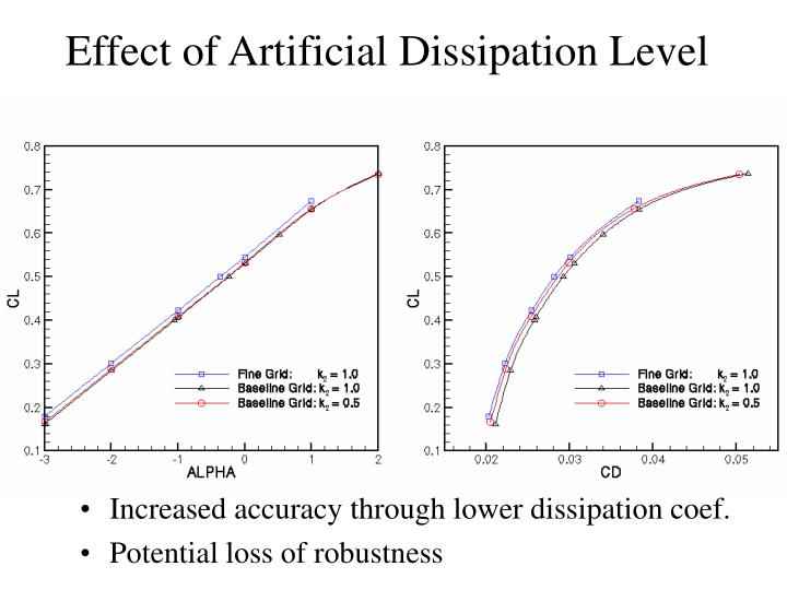 Effect of Artificial Dissipation Level