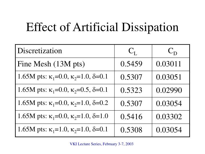 Effect of Artificial Dissipation