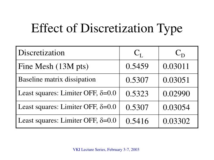 Effect of Discretization Type