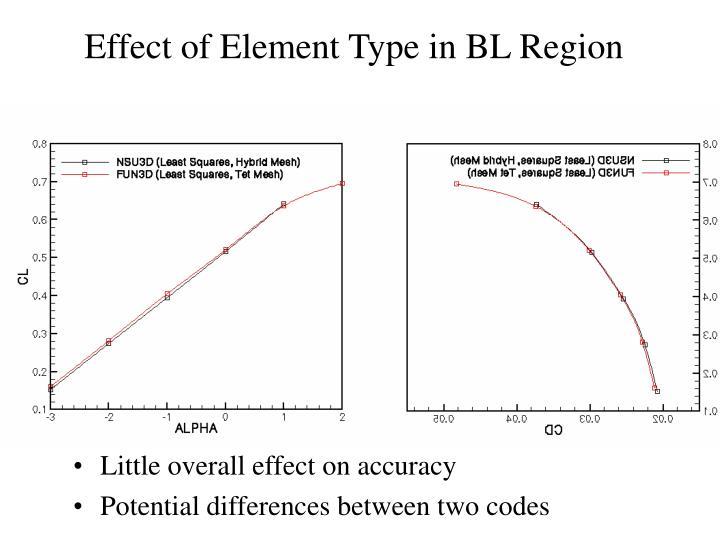Effect of Element Type in BL Region