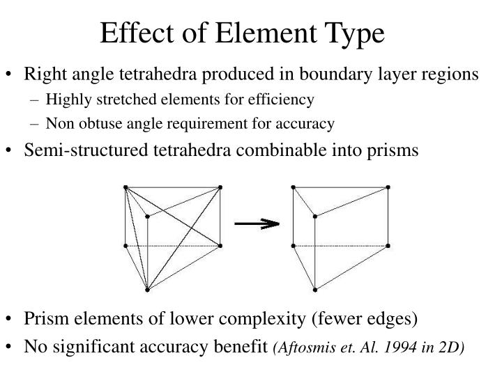 Effect of Element Type