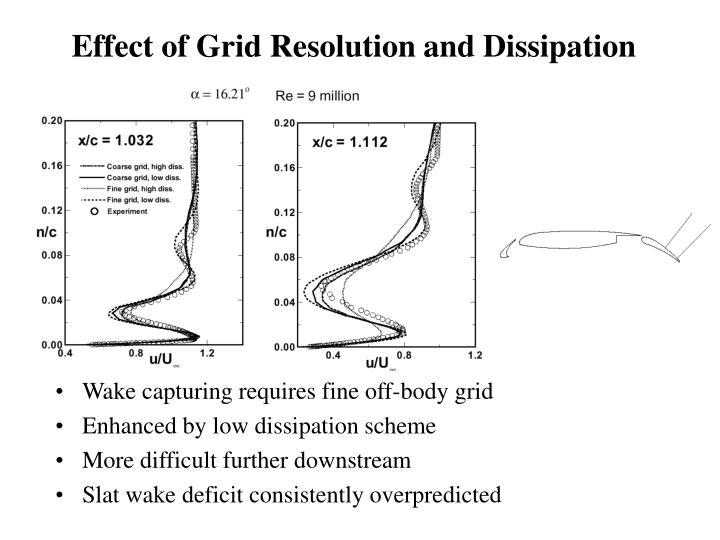 Effect of Grid Resolution and Dissipation