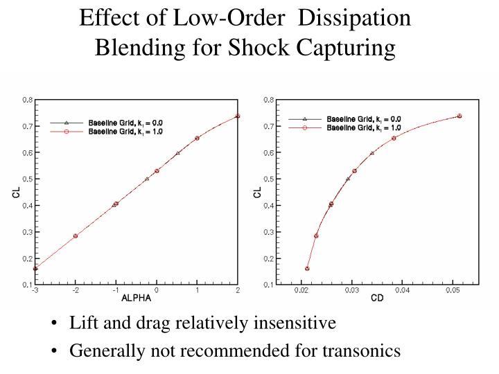 Effect of Low-Order  Dissipation Blending for Shock Capturing
