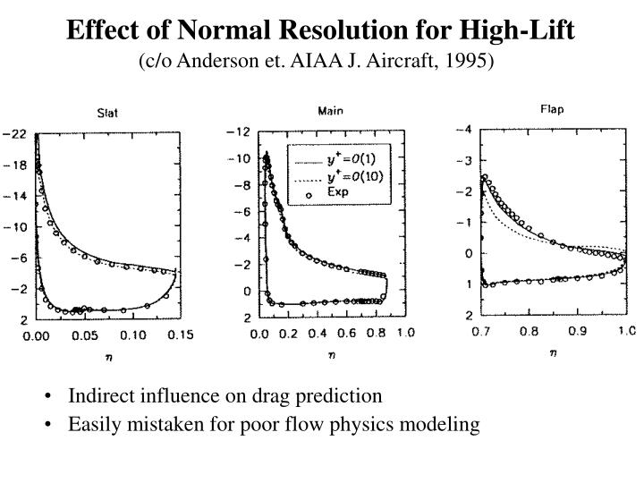 Effect of Normal Resolution for High-Lift