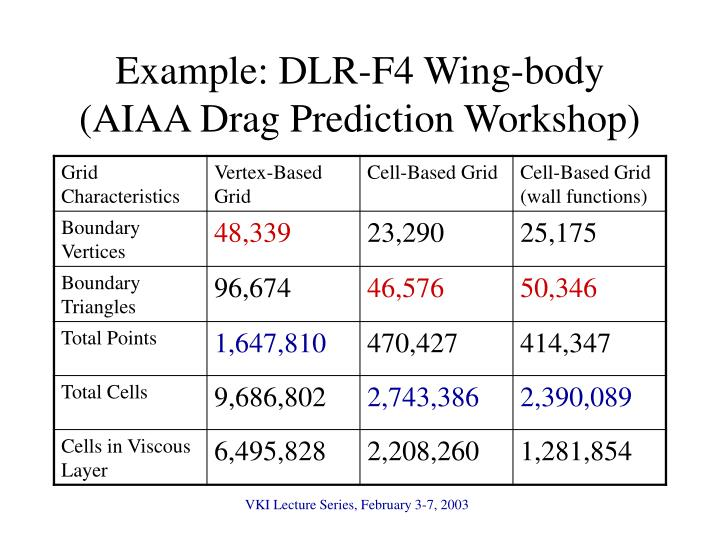 Example: DLR-F4 Wing-body (AIAA Drag Prediction Workshop)