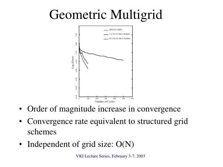 Geometric Multigrid