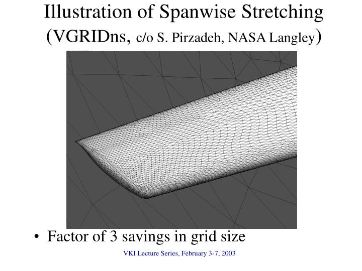 Illustration of Spanwise Stretching (