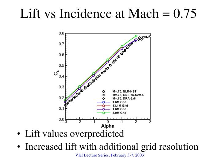 Lift vs Incidence at Mach = 0.75