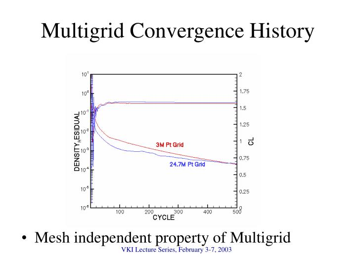 Multigrid Convergence History