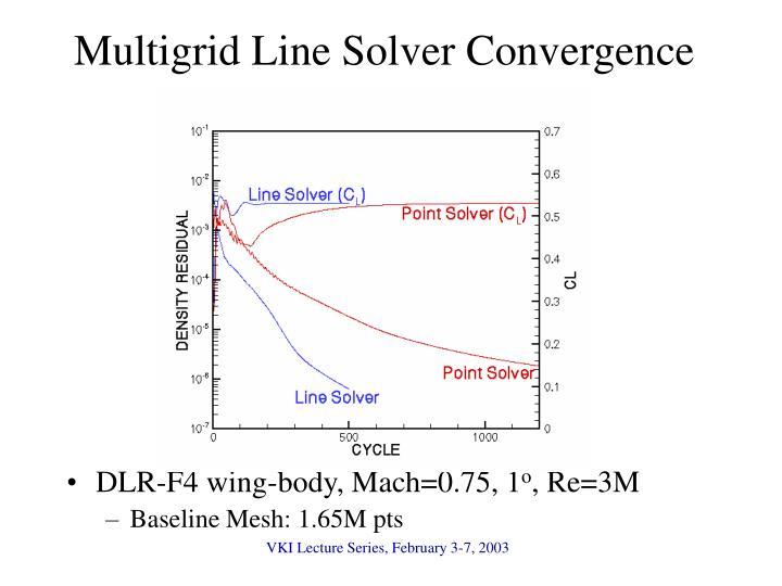 Multigrid Line Solver Convergence