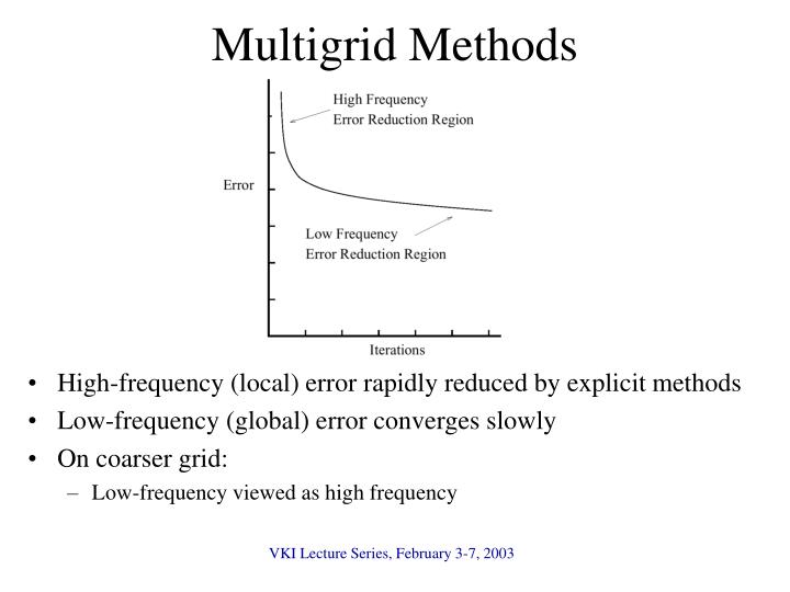 Multigrid Methods