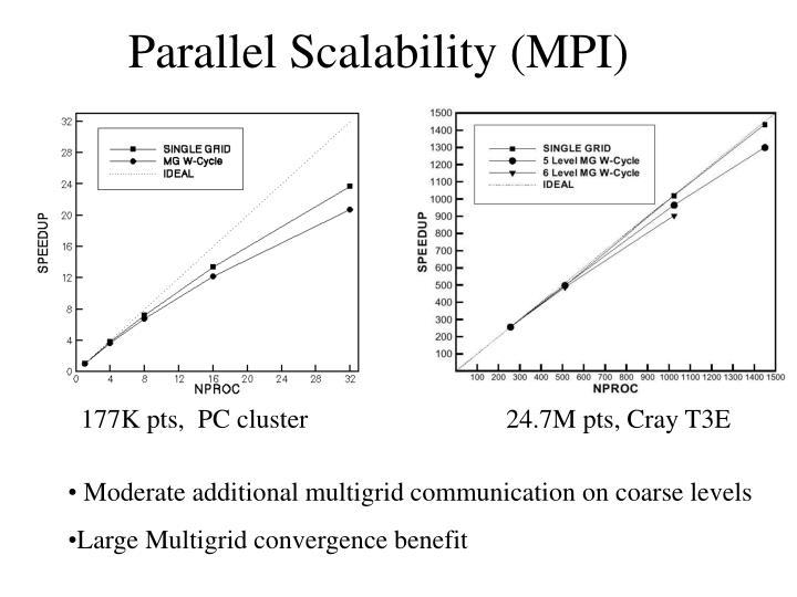 Parallel Scalability (MPI)