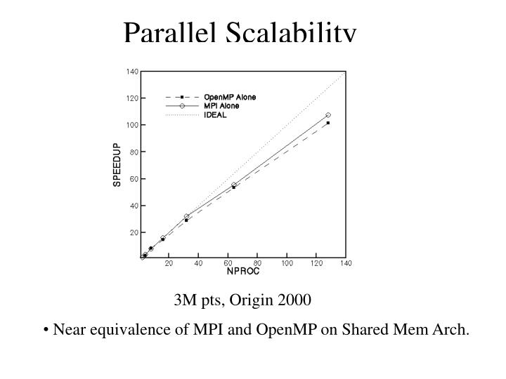 Parallel Scalability