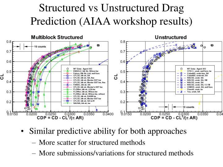 Structured vs Unstructured Drag Prediction (AIAA workshop results)