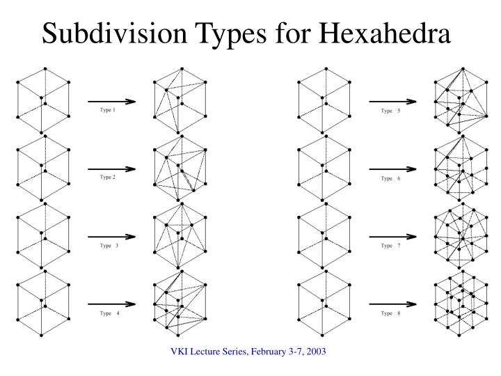 Subdivision Types for Hexahedra