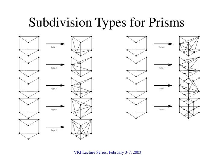 Subdivision Types for Prisms