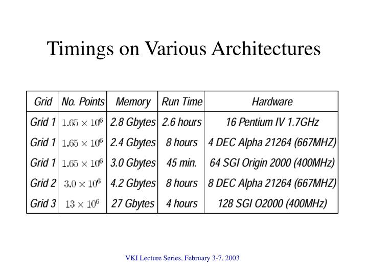 Timings on Various Architectures