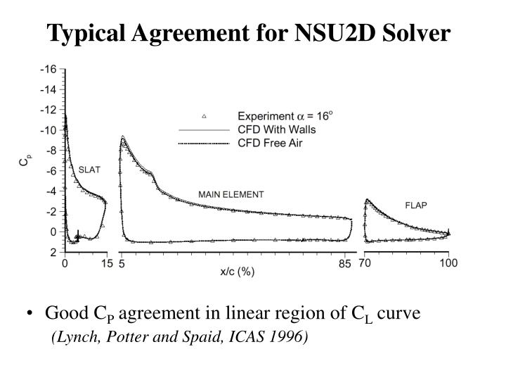 Typical Agreement for NSU2D Solver
