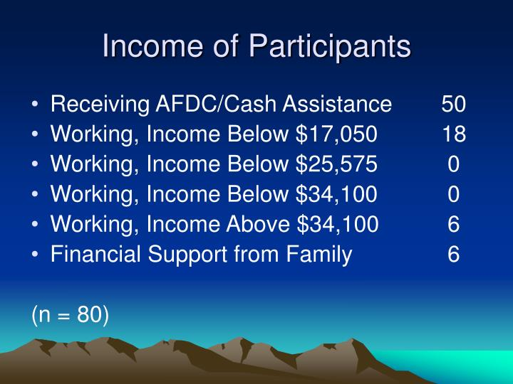 Income of Participants