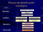 proceso de planificaci n estrat gica