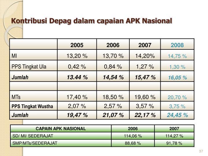 Kontribusi Depag dalam capaian APK Nasional