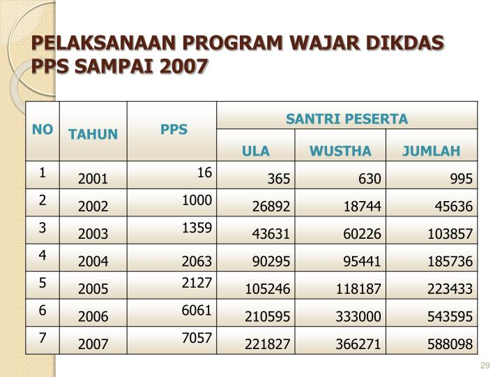 PELAKSANAAN PROGRAM WAJAR DIKDAS PPS SAMPAI 2007