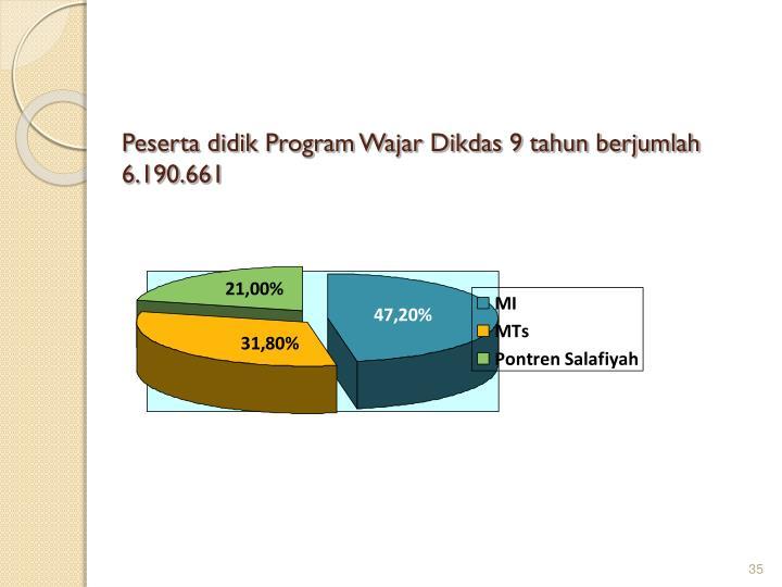 Peserta didik Program Wajar Dikdas 9 tahun berjumlah 6.190.661