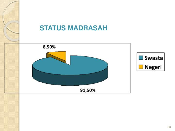 STATUS MADRASAH