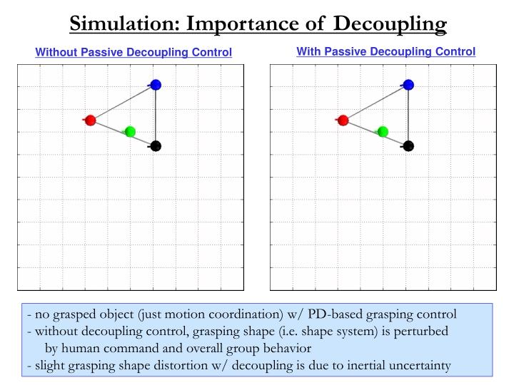 Simulation: Importance of Decoupling