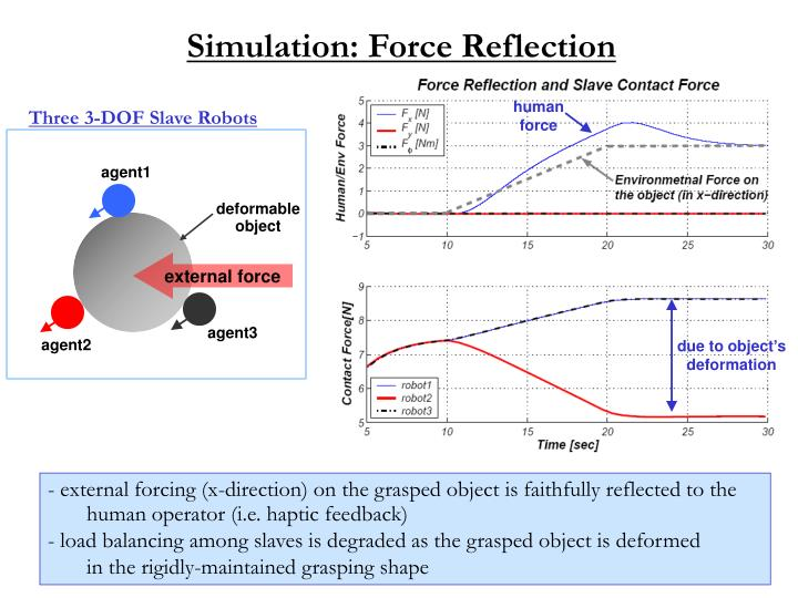 Simulation: Force Reflection