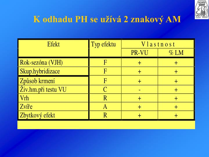 Kodhadu PH se užívá 2 znakový AM