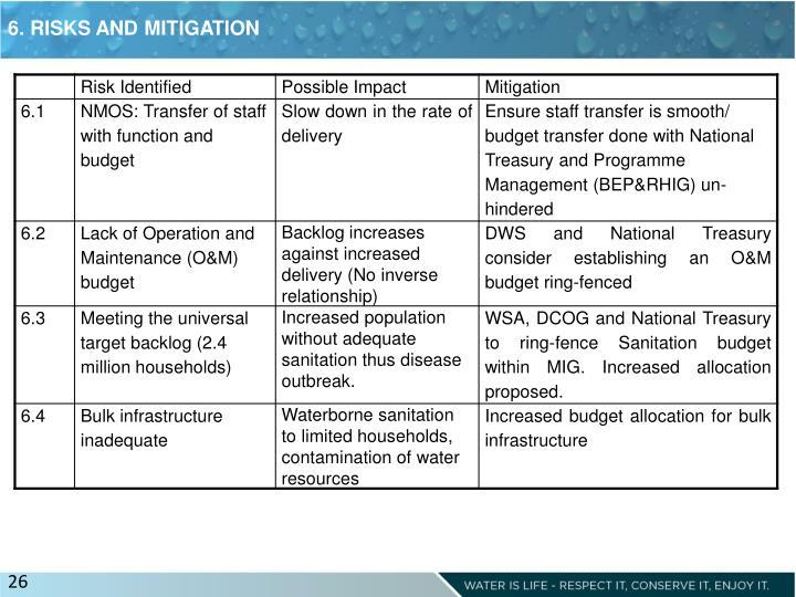 6. RISKS AND MITIGATION