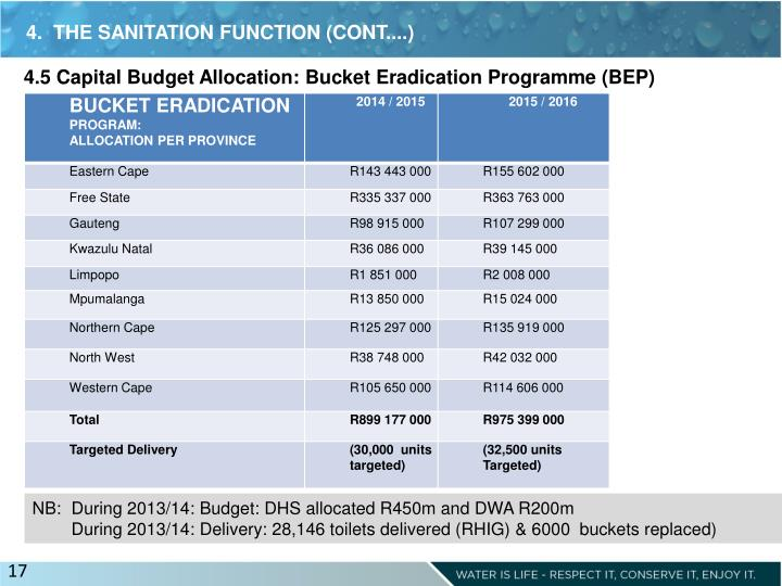 4.  THE SANITATION FUNCTION (CONT....)