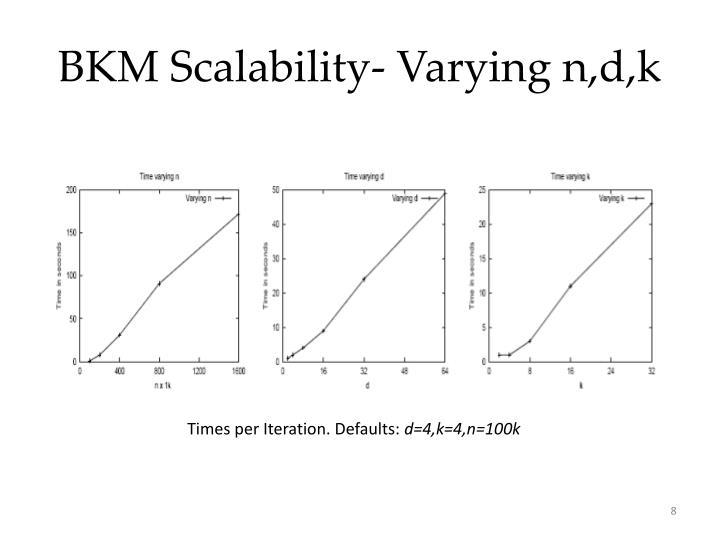 BKM Scalability- Varying n,d,k