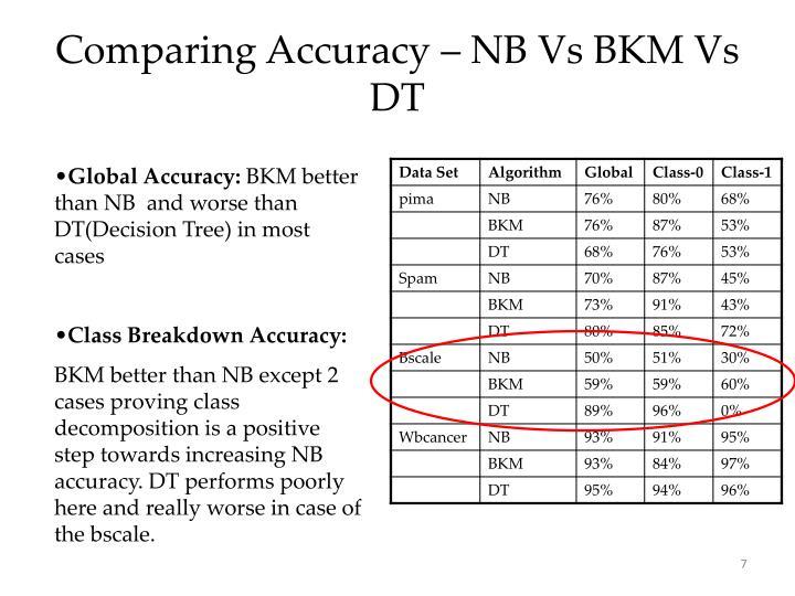 Comparing Accuracy – NB Vs BKM Vs DT