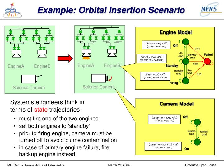 Example: Orbital Insertion Scenario
