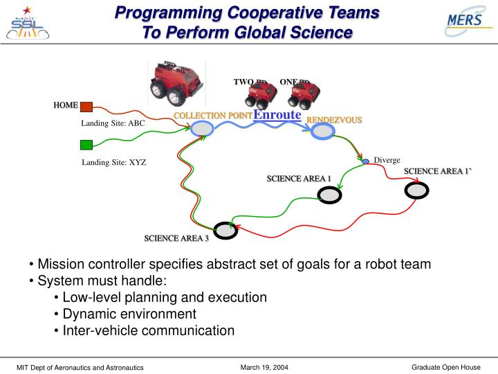 Programming Cooperative Teams
