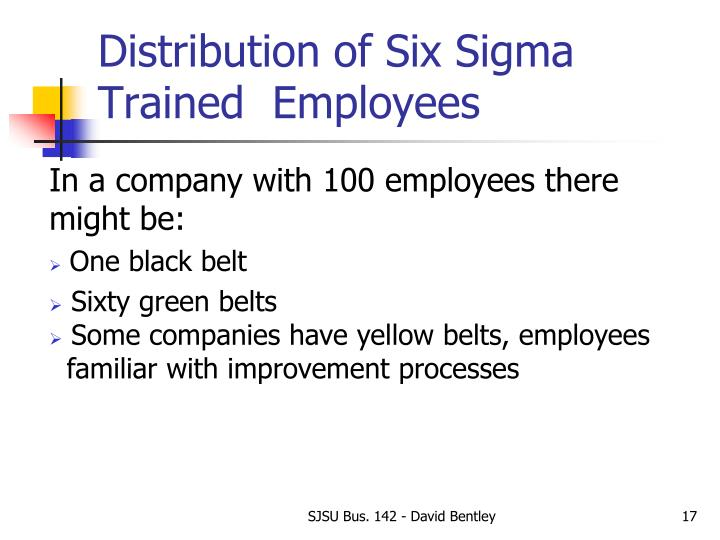 Distribution of Six Sigma Trained  Employees