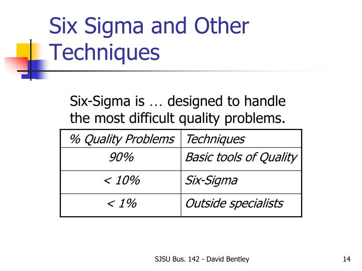 Six Sigma and Other Techniques