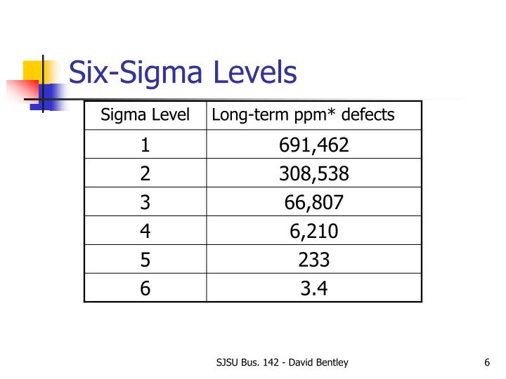 Six-Sigma Levels
