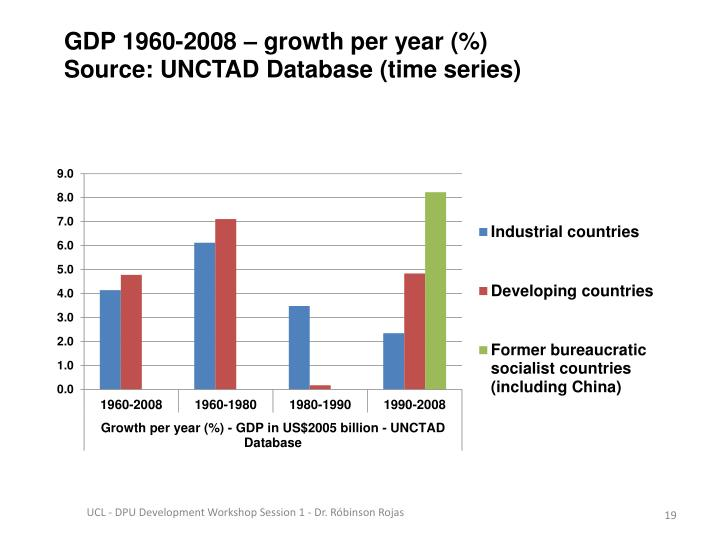 GDP 1960-2008 – growth per year (%)