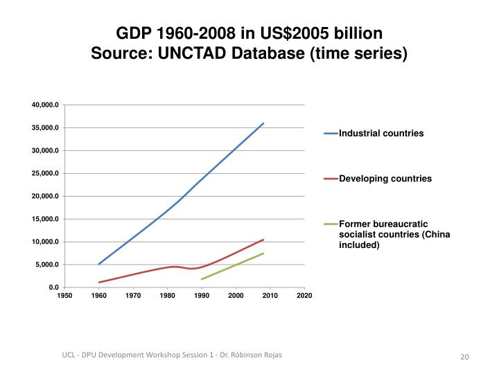 GDP 1960-2008 in US$2005 billion