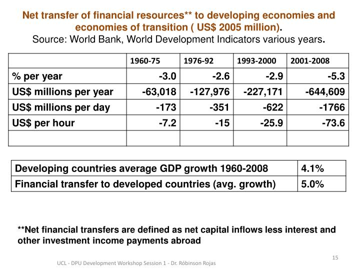 Net transfer of financial resources** to developing economies and economies of transition ( US$ 2005 million)